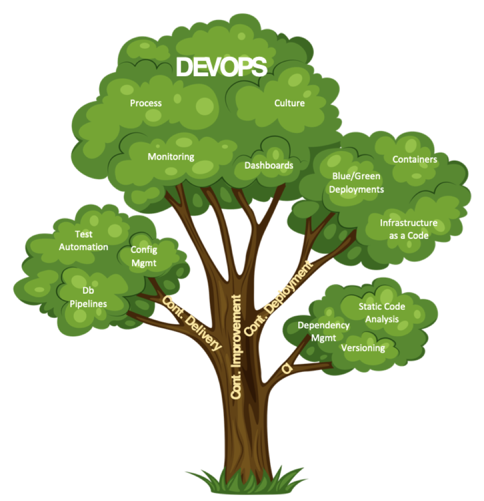 DevOps is Made Up of Lots of Processes Including Test Automation, Culture and CI/CD