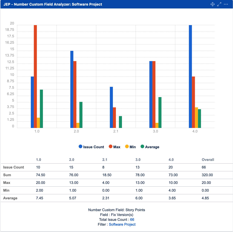 Number Custom Field Analyzer - Enhancer Plugin for Jira Reports & Gadgets
